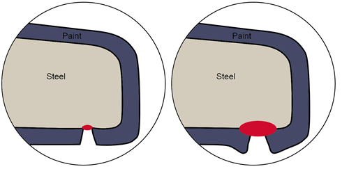 Schematic illustration of paint corrosion protection limitations on rail