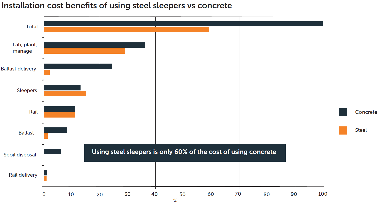 Cost savings achieved for remediation project using steel sleepers compared to concrete ties