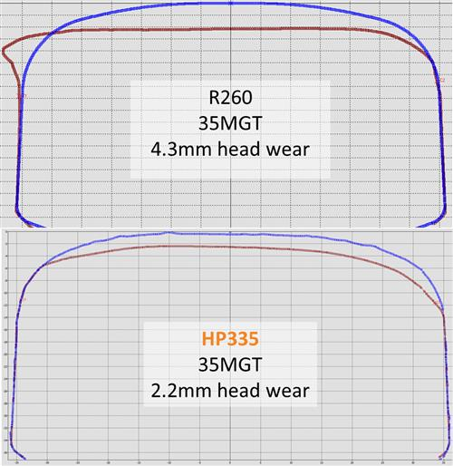 Wear and rail profile comparison for R260 and HP335 HPRail