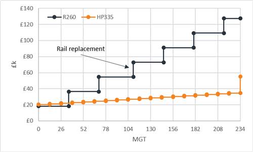 Rail Life cycle cost comparison for HP335 and R260 rail