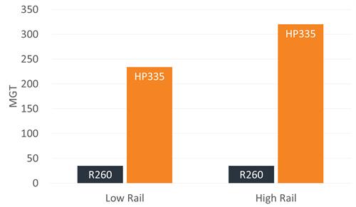 Life comparison of R260 rail vs HP335